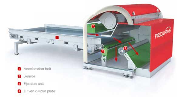 Redwave Optical Sorter Operating Principal